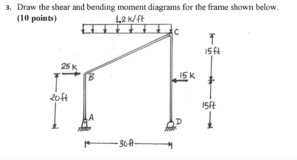 Awesome Solved 3 Draw The Shear And Bending Moment Diagrams For Wiring Database Liteviha4X4Andersnl