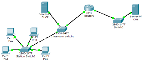 Solved: Troubleshooting Scenario(Cisco Packet Tracer Stude