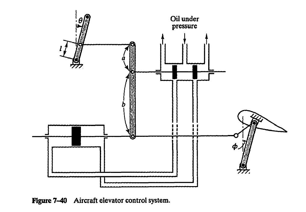 solved figure 7 40 is a schematic diagram of an aircraft Elevator Sump Pit figure 7 40 is a schematic diagram of an aircraft