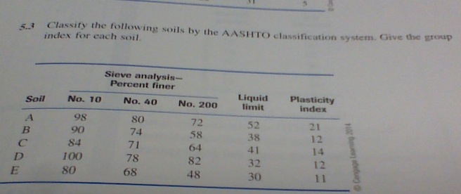 Classify the following soils by the AASHTO classif