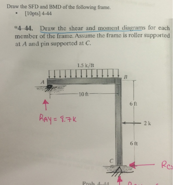 solved draw the sfd and bmd of the following frame draw rh chegg com