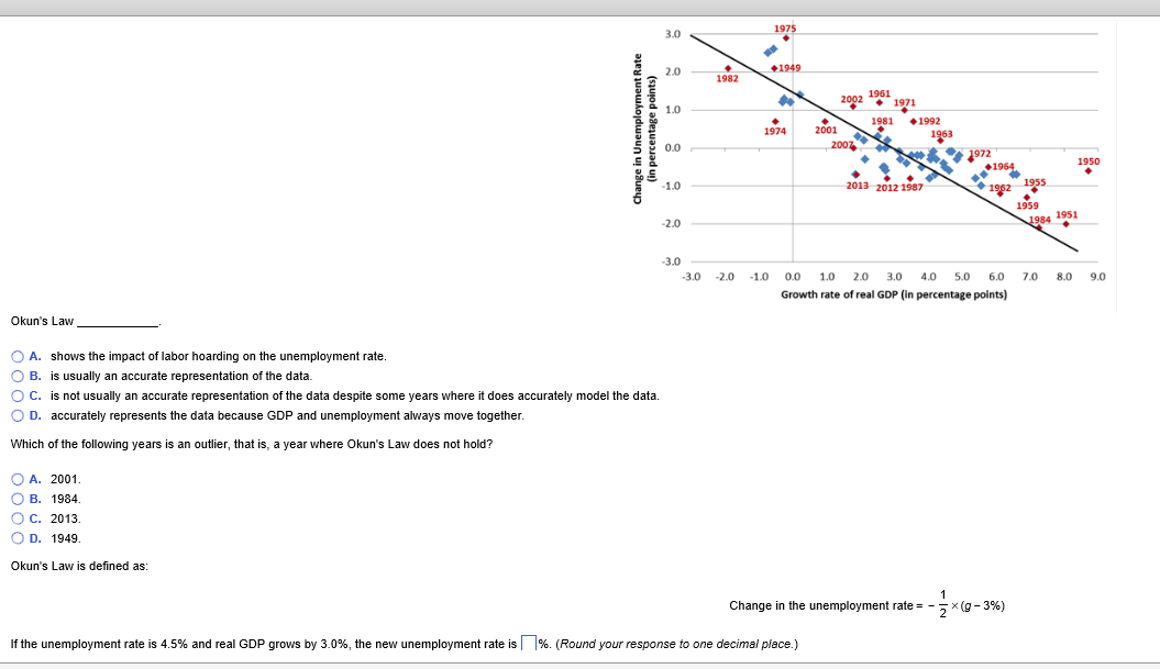 okun law unemployment Cee okun's law answer key name date 1 the graph change in un rate vs gdp growth plots unemployment and gdp annual data since 1960 in the scatter graph, about 20 points cluster around the x-axis.