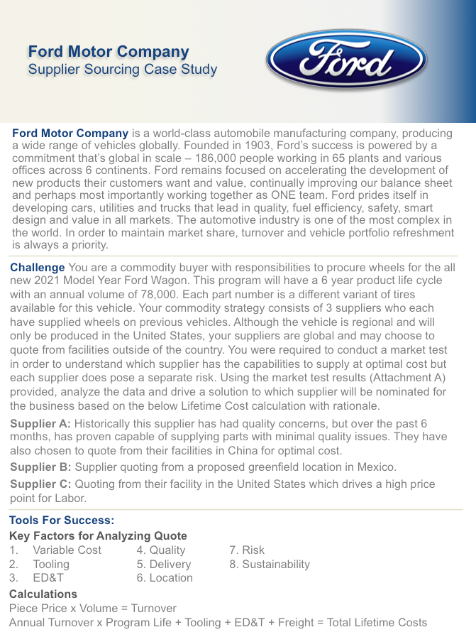 case study of ford company A case study about how ford motors benefited from the internet in building a network that linked all its offices at a time when the web was still young and very few realized the potentialsthe case studies addresses several issues and how ford.