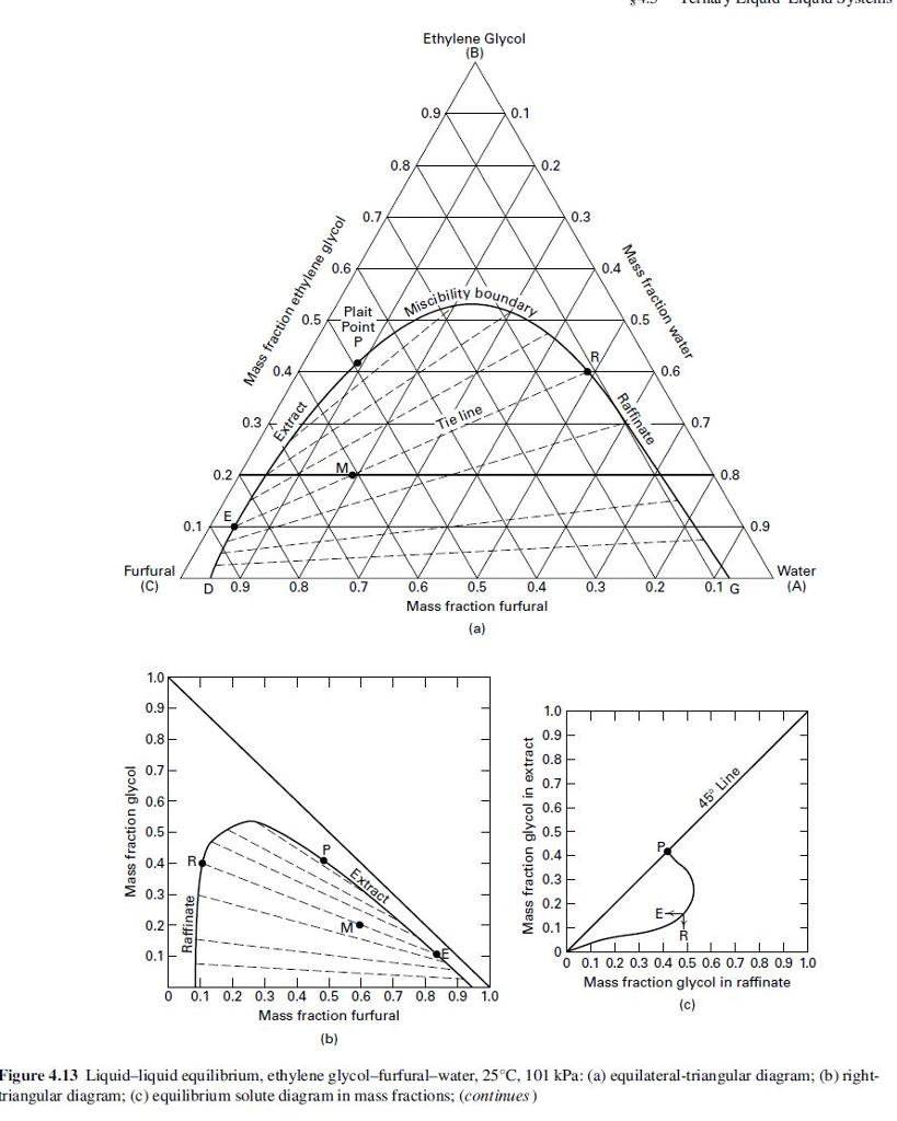Ethylene Glycol 0.9 0.1 0.8 0.2 0.7 0.3 0.6 0.4 Miscibility h Plait  0.5Point 0.5 ...