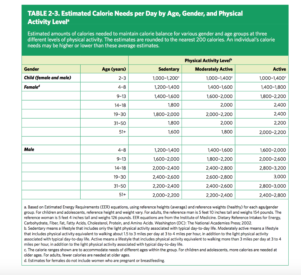 How much fat is needed per day