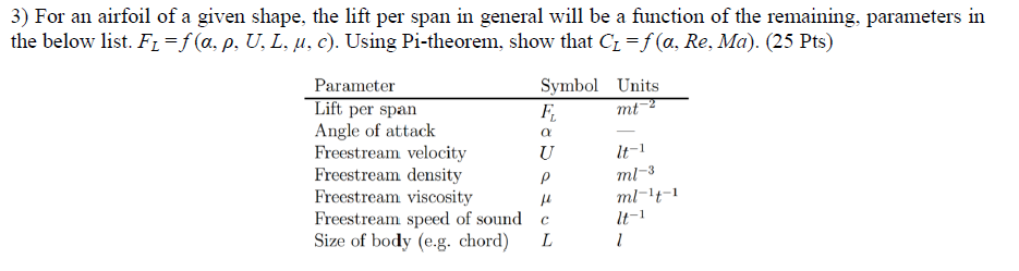Solved For An Airfoil Of A Given Shape The Lift Per Span