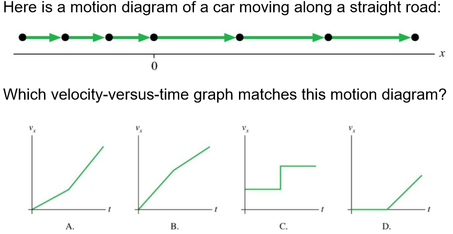 Solved here is a motion diagram of a car moving along a s here is a motion diagram of a car moving along a straight road which velocity versus ccuart Images