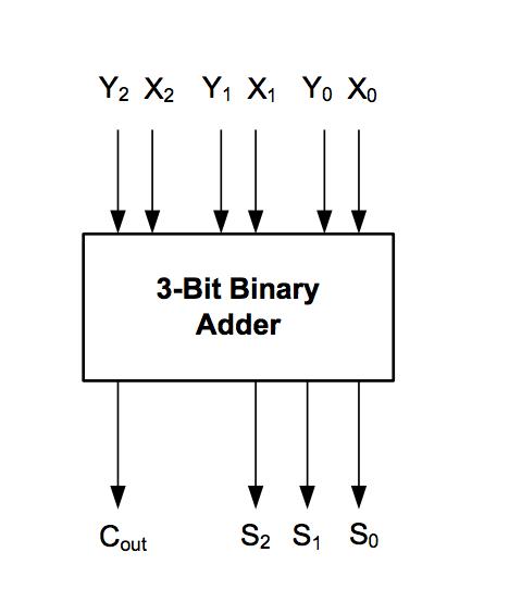 25 Full Adder Logic Diagram