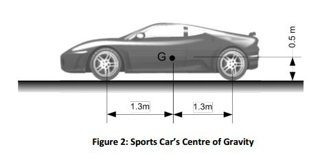 Solved A Sports Car Has A Centre Of Gravity As Shown In F