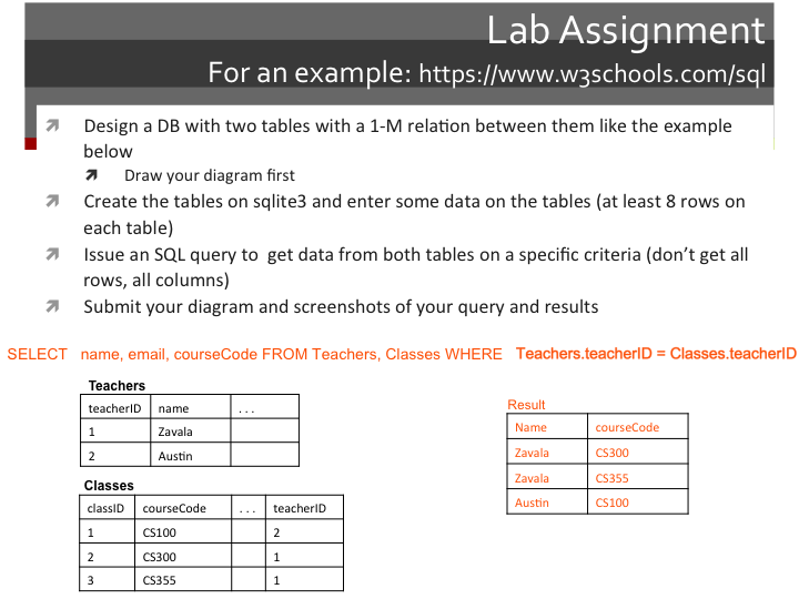 Sql lab manual array solved lab assignment for an example https www w3schoo rh fandeluxe Image collections