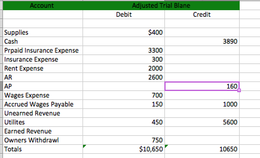 solved please create a balance sheet on the information p