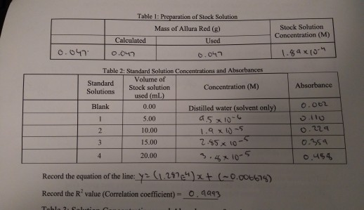 Solved: Table 1: Preparation Of Stock Solution Stock Solut