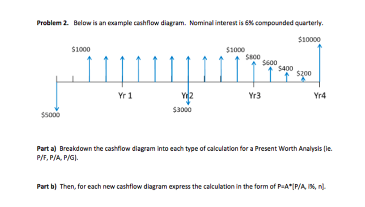 problem 2 below is an example cashflow diagram n chegg com
