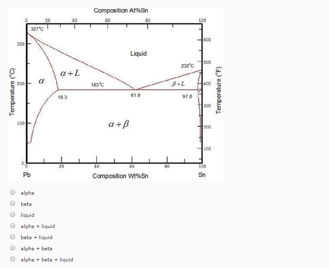 Lead Tin Phase Diagram Examples Diy Enthusiasts Wiring Diagrams