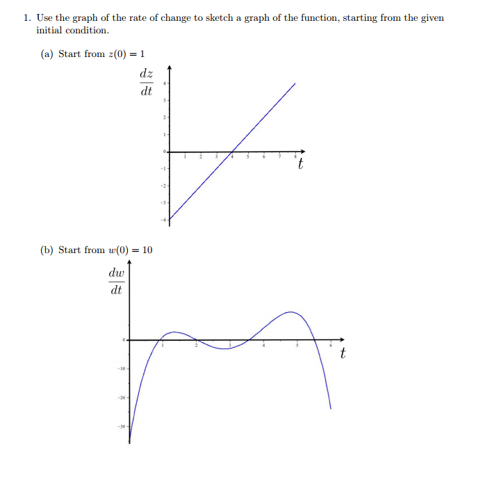 solved: use the graph of the rate of change to sketch a gr