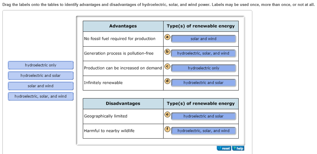 the advantages and disadvantages of using wind power The disadvantages of wind energy are high initial cost, thread to wildlife, noise disturbances, visual impact, suited to particular region and many more wind energy provides clean an effective way of producing power for home or business.