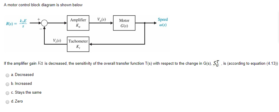 Magnificent Solved A Motor Control Block Diagram Is Shown Belovw Ris Wiring Digital Resources Antuskbiperorg