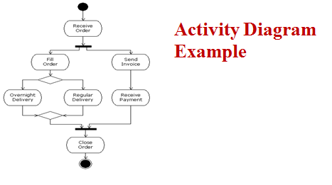 Solved Activity Diagram Example Geo Overnight Deli