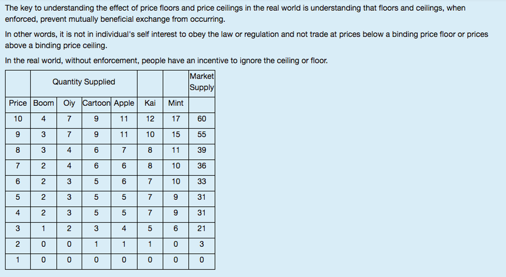 Solved The Key To Understanding The Effect Of Price Floor
