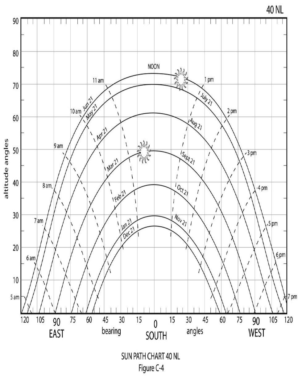 Question Using The Solar Chart For 40 Degrees North La Ude And Estimate The Solar A Ude And Azimuth O