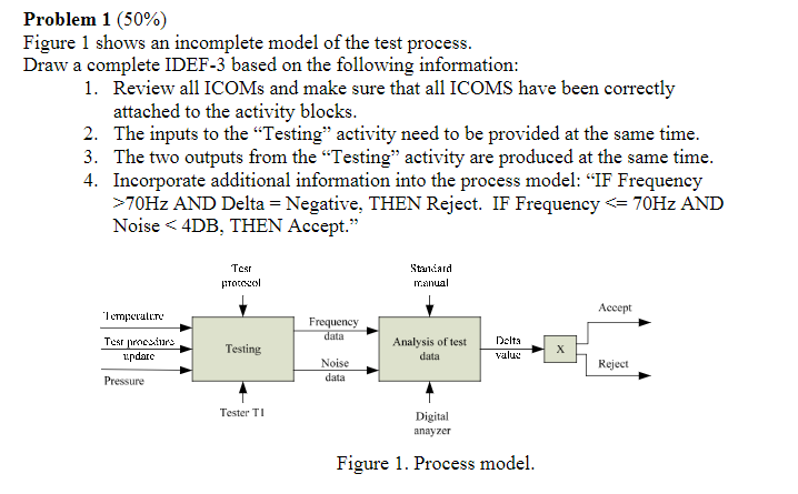 Problem 1 50 Figure Shows An Incomplete Model Of The Test Process