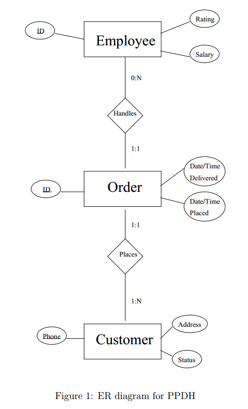 Er diagram optimization based on requirements pap chegg rating employee salary 0n handles 11 datetime d ccuart Gallery