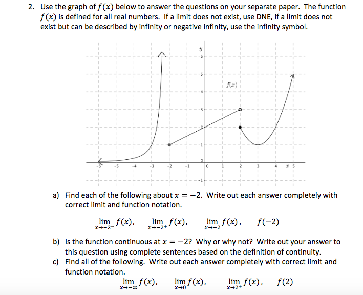 Solved 2 Use The Graph Of F X Below To Answer The Quest Chegg Com