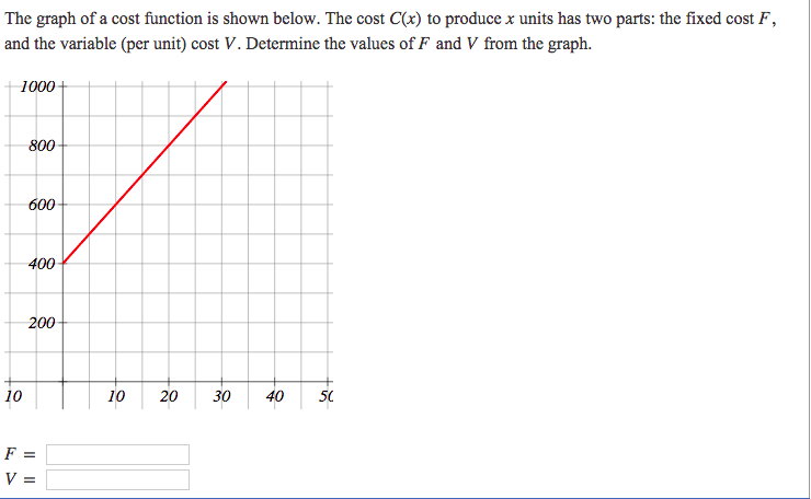 Solved: The Graph Of A Cost Function Is Shown Below. The C ...