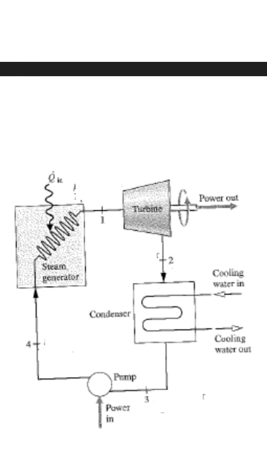 thermal power plant overview diagram solved a schematic is shown of a solar thermal power plan  solar thermal power