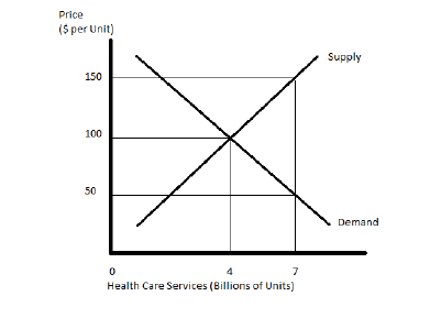 Solved The Graph Below Shows The Supply And Demand For He