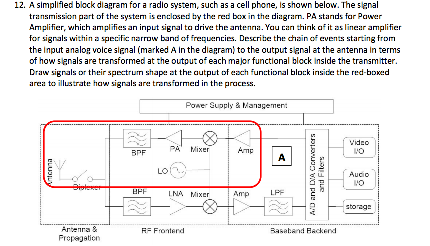 Solved A Simplified Block Diagram For A Radio System Suc