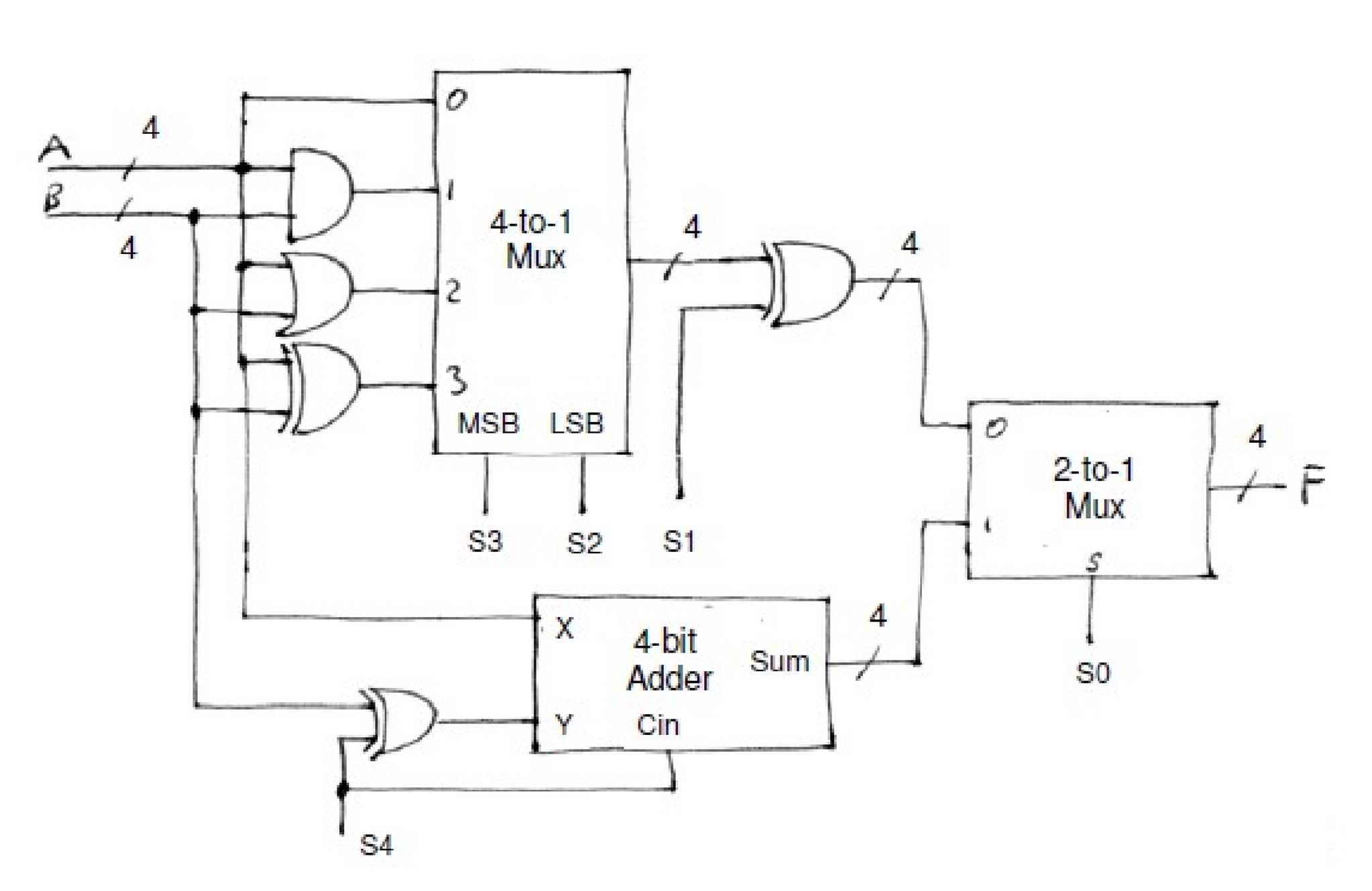Consider 4 Bit Alu Given Alu Two 4 Bit Two S Complement Inputs B Produces 4 Bit Output F Q15891901 on Addition Homework