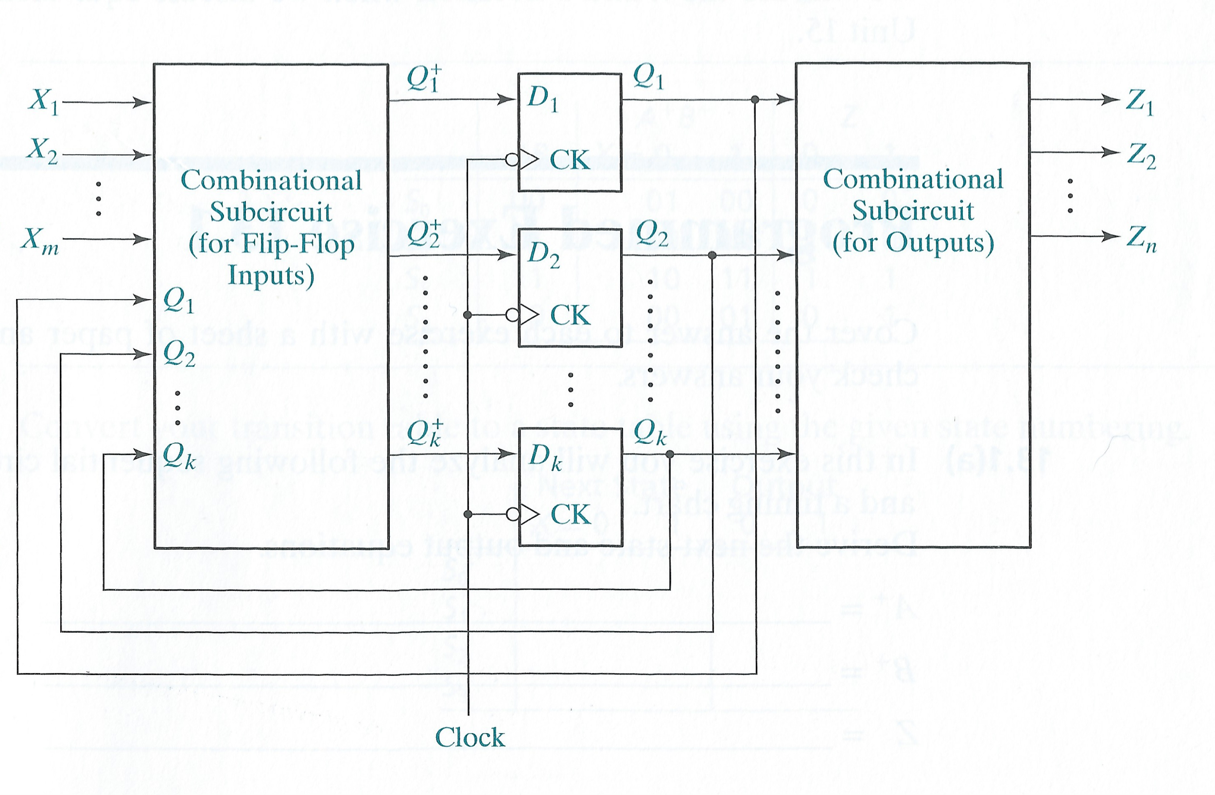Solved Research Moore Sequence Detectors And Their Design Flip Flops Circuit Di Ck Combinational Subcircuit For Flop Inputs Outputs