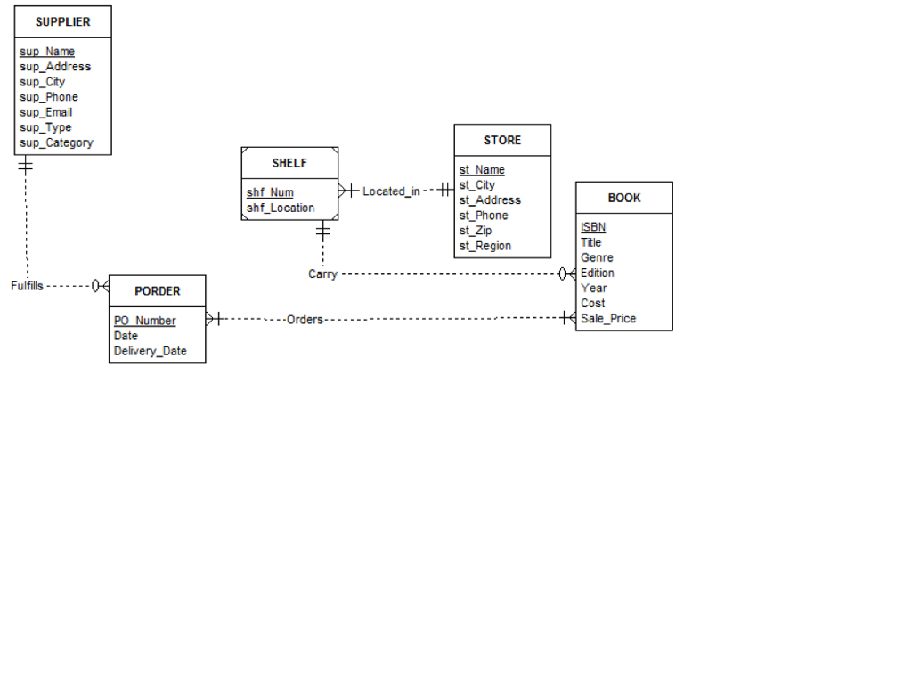 solved the erd below is a conceptual model of a bookstore Database ER Diagram for Movie question the erd below is a conceptual model of a bookstore most attributes should be clear to understand