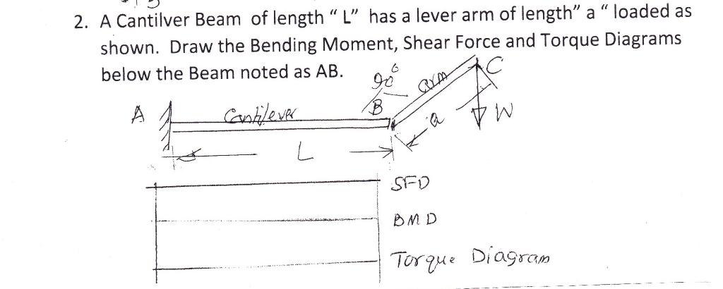 Lever Arm Diagram : Solved a cantilver beam of length quot l has lever arm