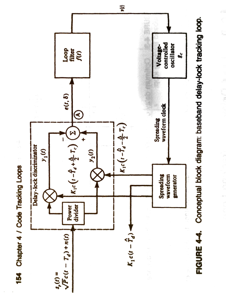 Solved Refer To Figure Below If The Represents A Voltagecontrolledoscillatorcircuitdiagram 154 Chapter 4 Code Tracking Loops Delay Lock Discriminator Y1 T S