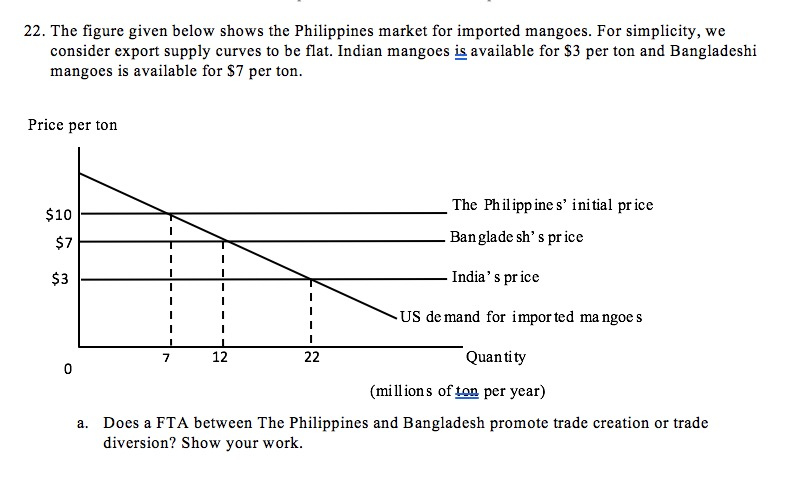 Solved: The Figure Given Below Shows The Philippines Marke