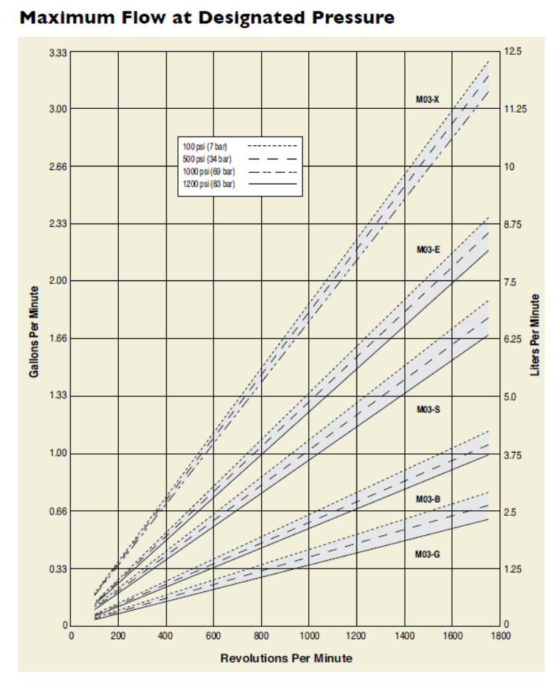 A Reciprocating Pump Runs 24 H With The Performanc