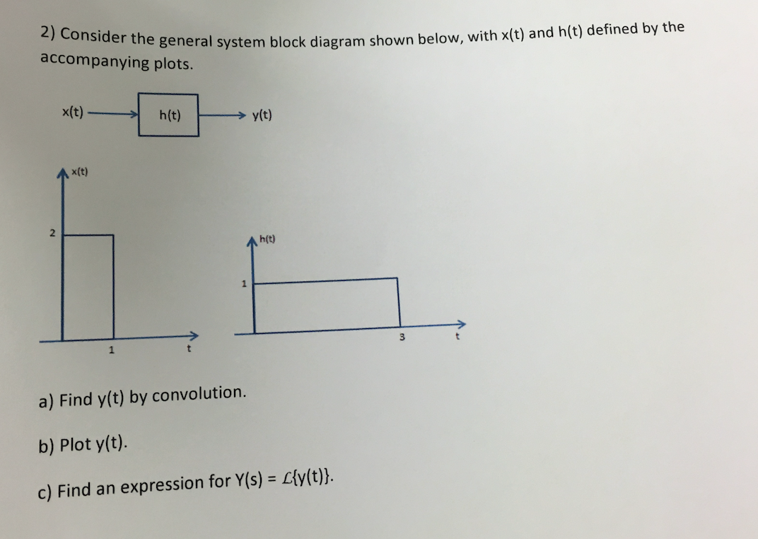 Consider the general system block diagram shown be