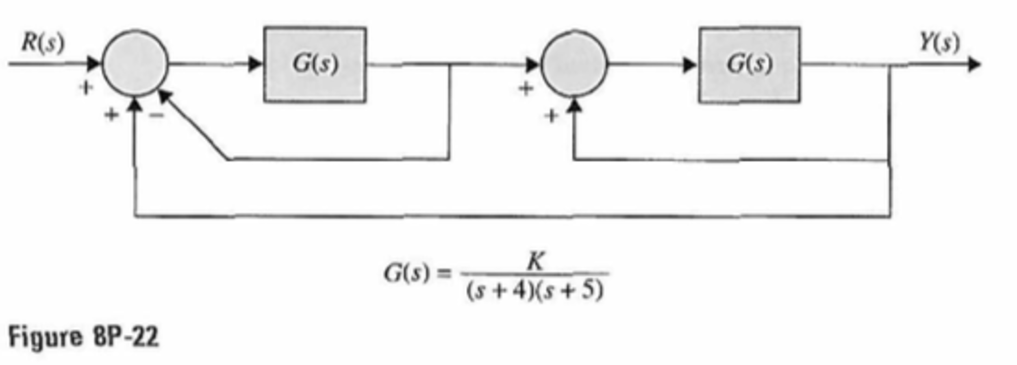 8 22 The Block Diagram Of A Feedback Control Syst Matlab Solve This Problem Using Only Submit Code Thank You