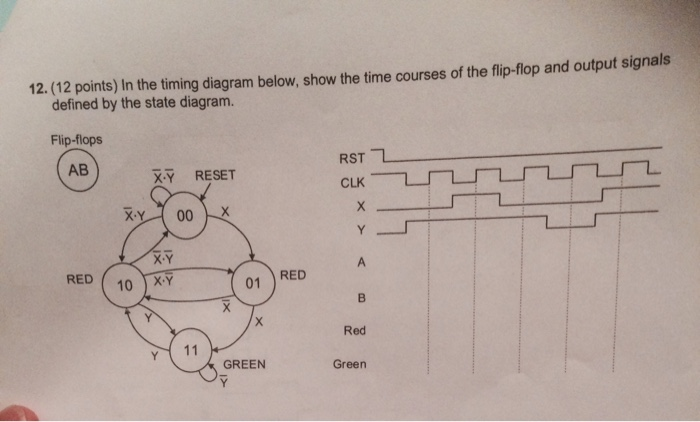 In the timing diagram below, show the time courses