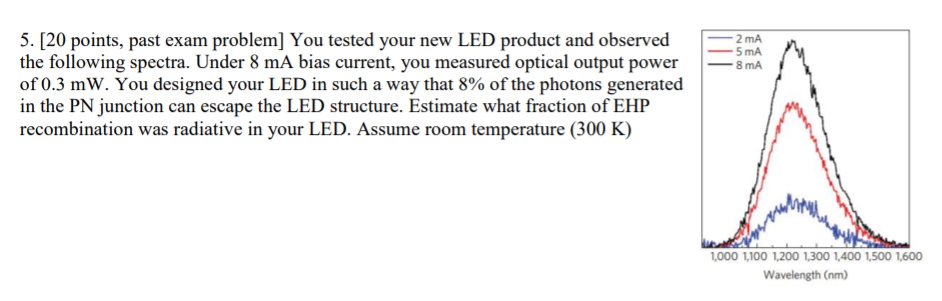 5. [20 points, past exam problem] You tested your new LED product and observed the following spectra. Under 8 mA bias current, you measured optical output power8 mA of 0.3 mW. You designed your LED in such a way that 8% of the photons generated in the PN junction can escape the LED structure. Estimate what fraction of EHP recombination was radiative in your LED. Assume room temperature (300 K) 5 mA 1,000 1,100 1,200 1,300 1,400 1,500 1,600 Wavelength (nm)