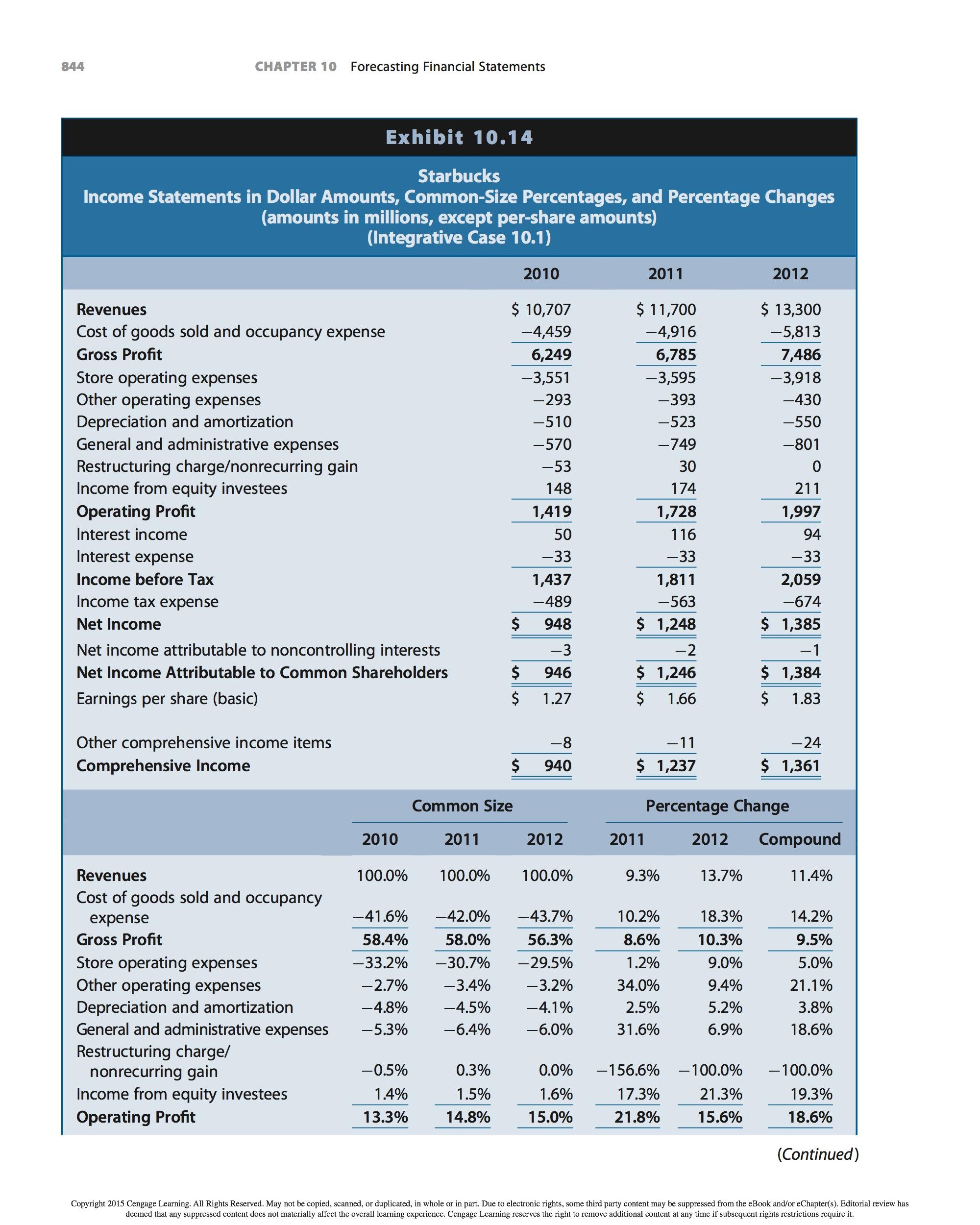 Solved: Chapter 11- Dividends-Based Valuation Of Starbucks