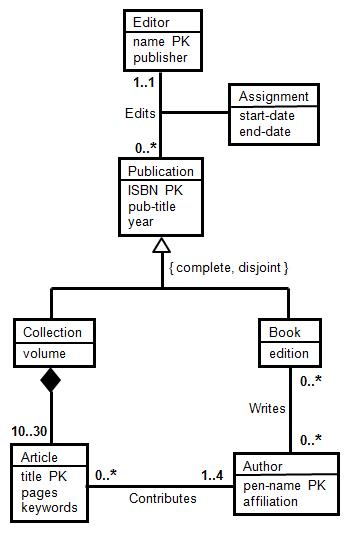 Solved 1 based on this uml diagram which of the followi collection volume 1030 article title pk 0 pages keywords editor name pk 1 based on this uml diagram ccuart Images