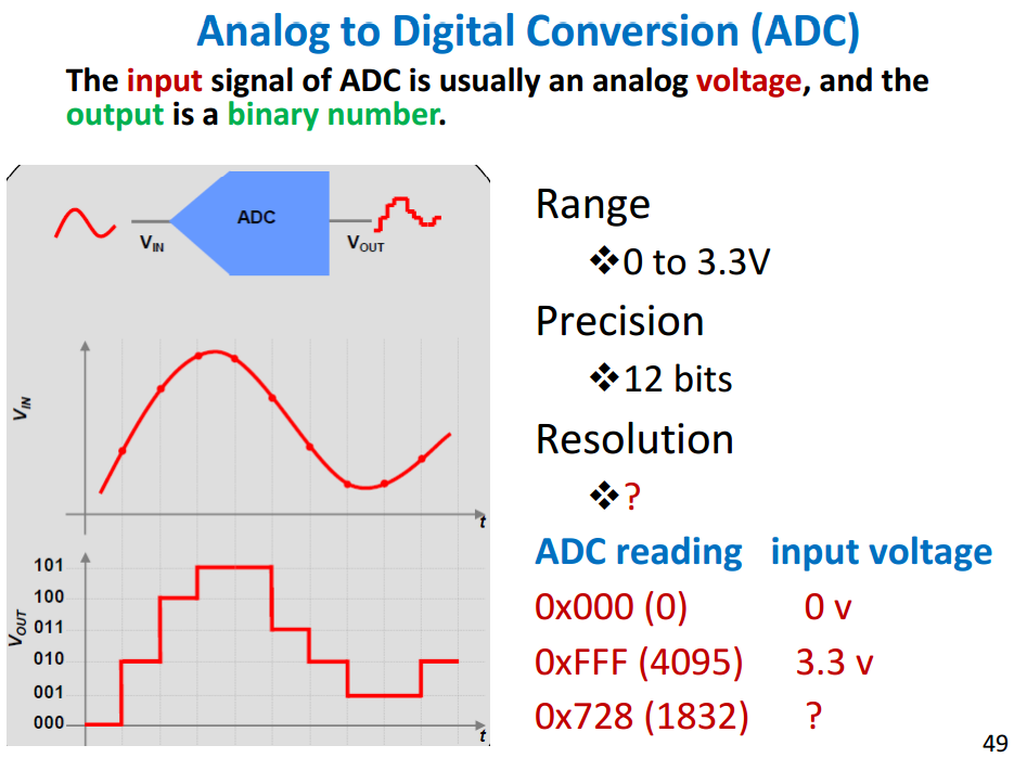 The input signal of ADC is usually an analog volta