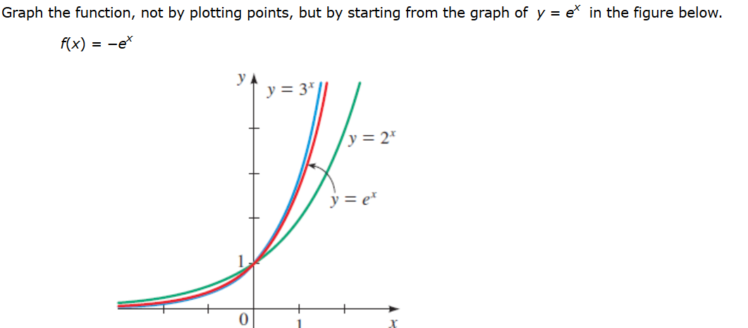Solved Graph The Function Not By Plotting Points But By