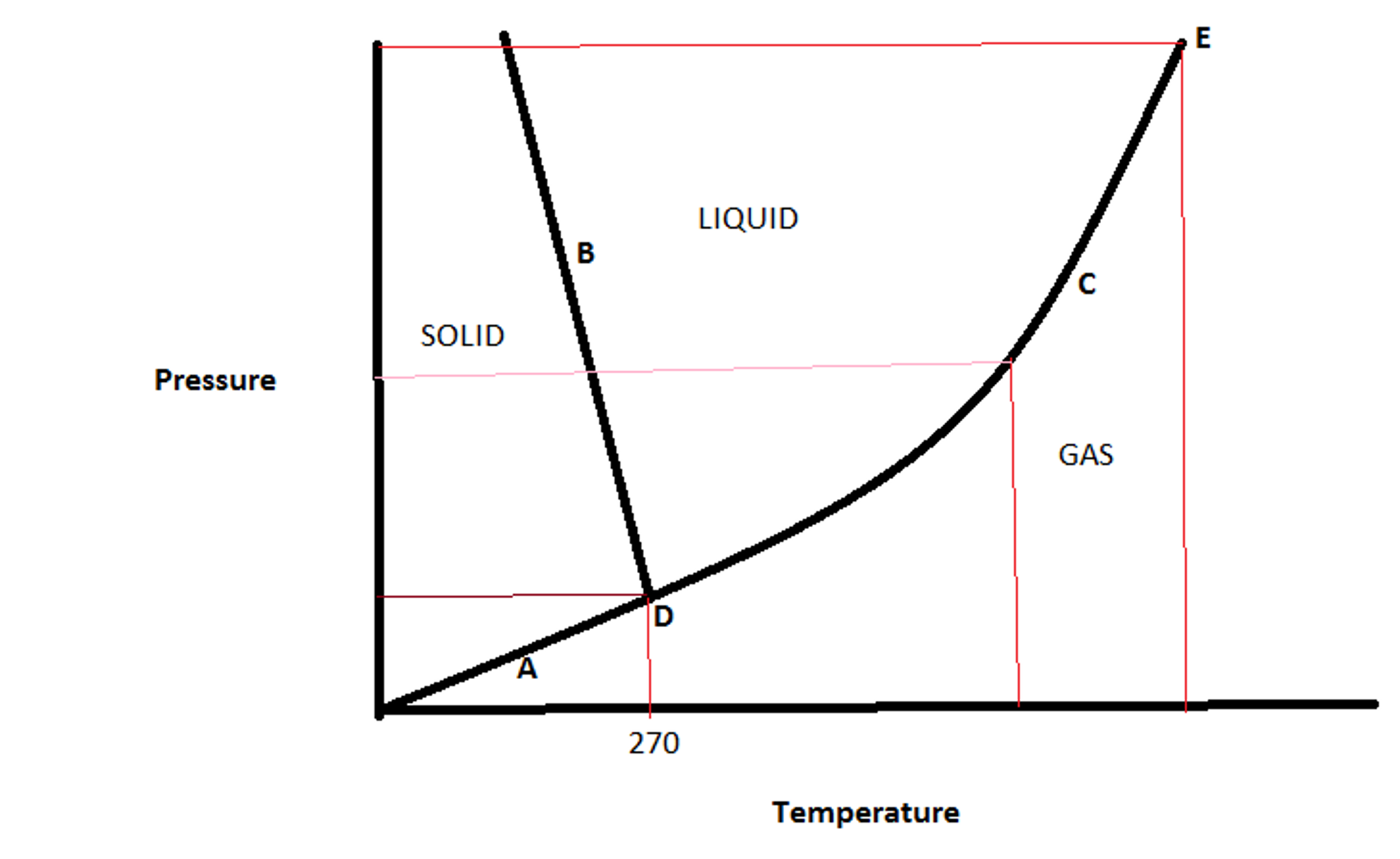 3.) Shown Is The Unary Phase Diagram For Water A)B ... on triple point, phase contrast, phase sequence, phase shift, phase space, crystal structure, phase rule, phase envelope, critical point, materials science, phase modulation, solid solution, chemical equilibrium, melting point, phase icon, phase transition,
