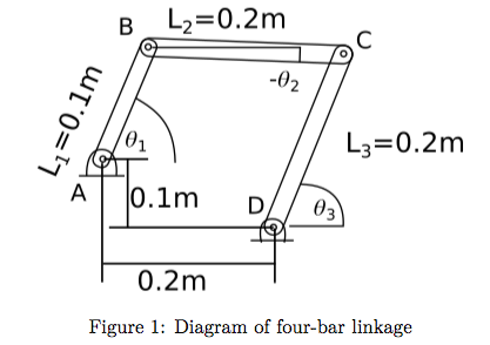 Solved the diagram in figure 1 shows a 4 bar linkage syst b l202m 0 2 l302m a 01m d ccuart Images