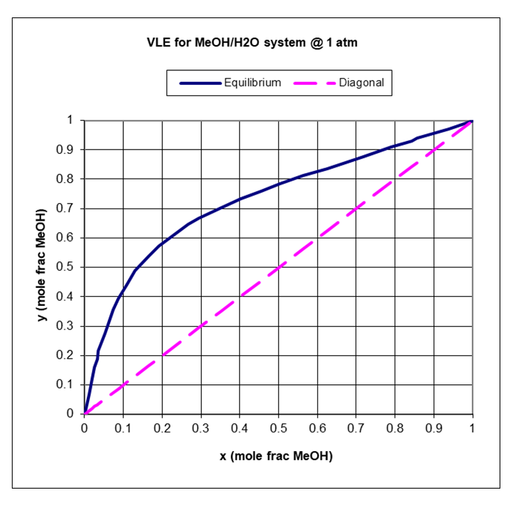 solved  methanol  water separation a mixture of 55 mole   m