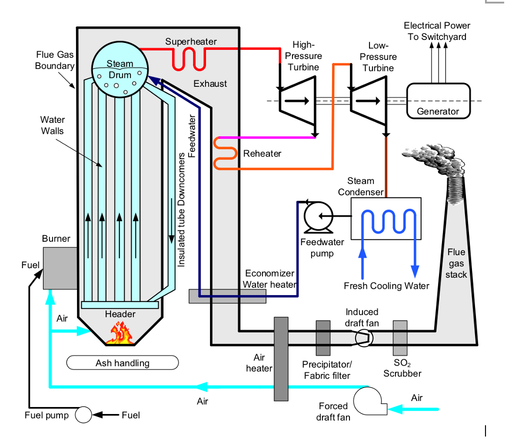 solved in the steam generation flow diagram above, where Steam Turbine